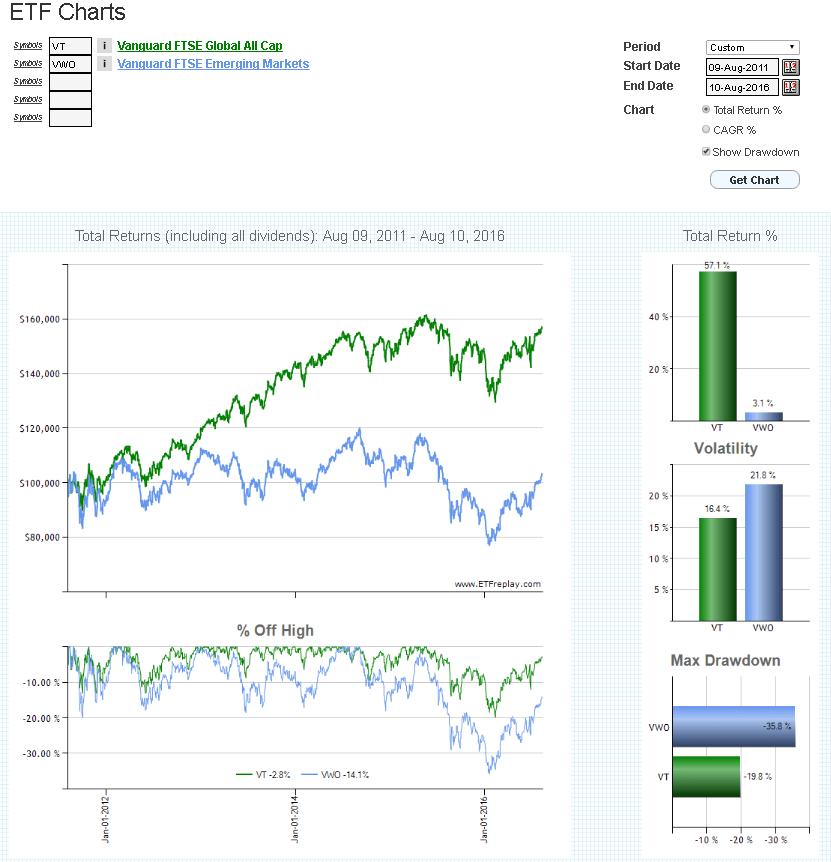 dividendinvestor.ee ETFreplay graafik