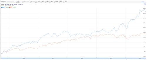 dividendinvestor-ee-cinf-5y-price-vs-spy
