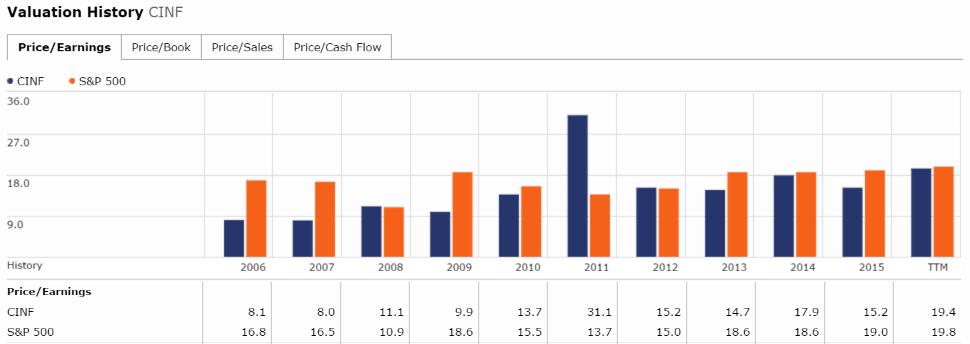 dividendinvestor-ee-cinf-historic-pe
