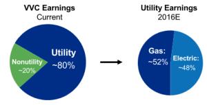 dividendinvestor-ee-vvc-kasumi-jaotus
