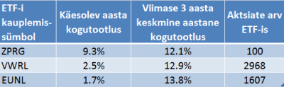 dividendinvestor.ee zprg vs vwrl vs eunl tootluste tabel