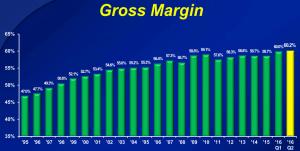 dividendinvestor-ee-cl-gross-margins