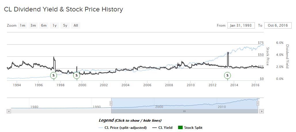 dividendinvestor-ee-cl-historic-dividend-yield