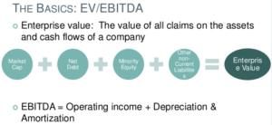 dividendinvestor-ee-ev-ebitda
