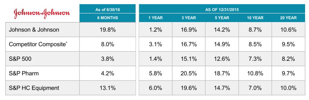 dividendinvestor-ee-jnj-pikaajalised-kogutootlused
