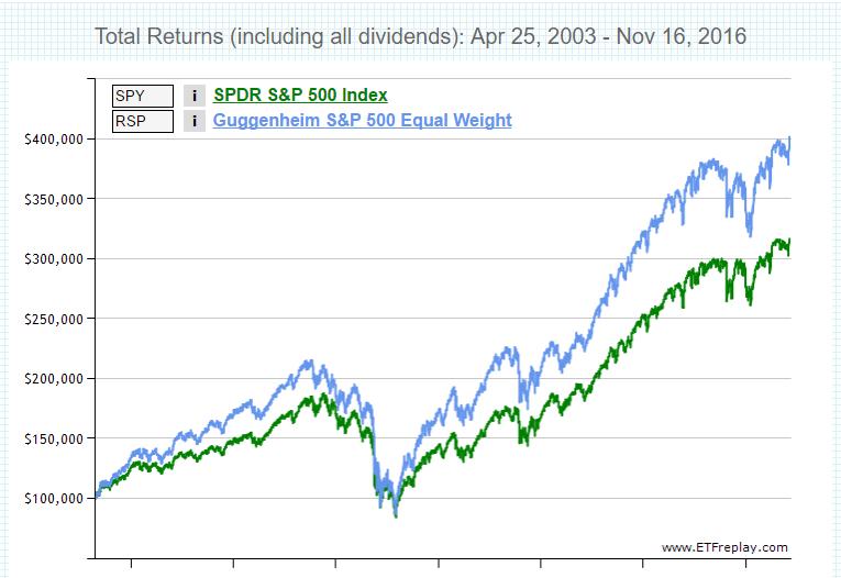 dividendinvestor-ee-spy-vs-rsp-kogutootlus-2003to2016