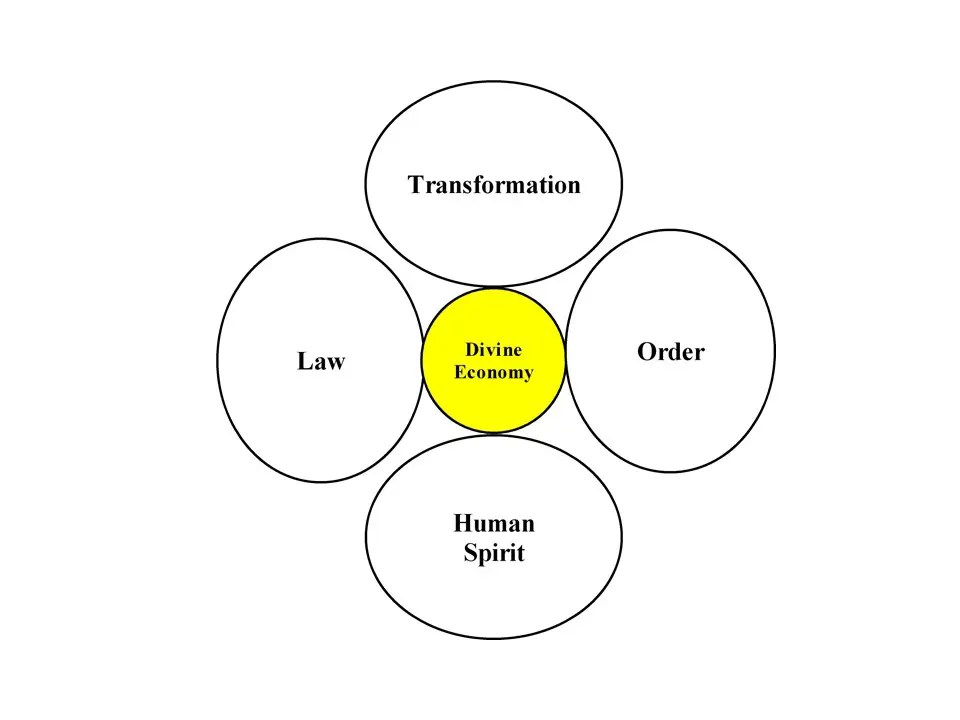 Diagrams Updated Page ~ Divine Economy Theory