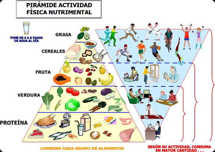 piramide_nutricional-puelmap-Divinos-Sabores web
