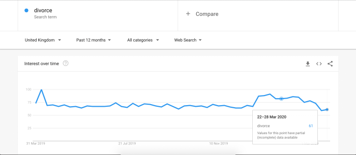 divorce google trends