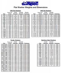 √ Flat Weight Chart | Stainless Steel Angle Bar Weight Calculator
