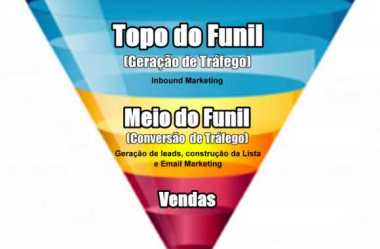 Marketing Digital: O Topo, o Meio e o Fundo do Funil