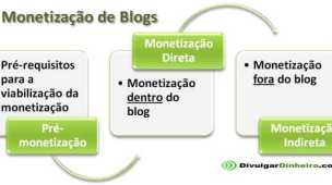 monetizacao blogs