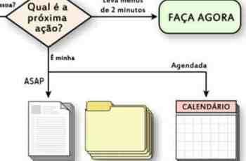 Metodologia GTD de Gestão de Tempo e Produtividade