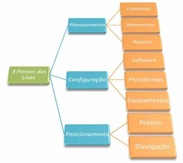 Os 3 Passos das Lives: Planejar, configurar, posiconar