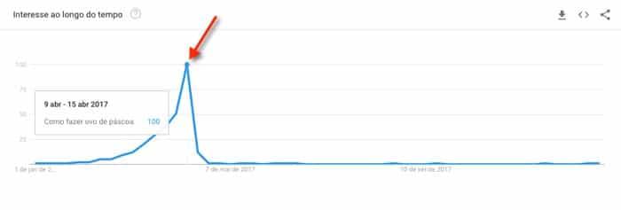 """Como vender infoprodutos. Tendências no Google Trends para o termo """"como fazer ovo de páscoa"""""""