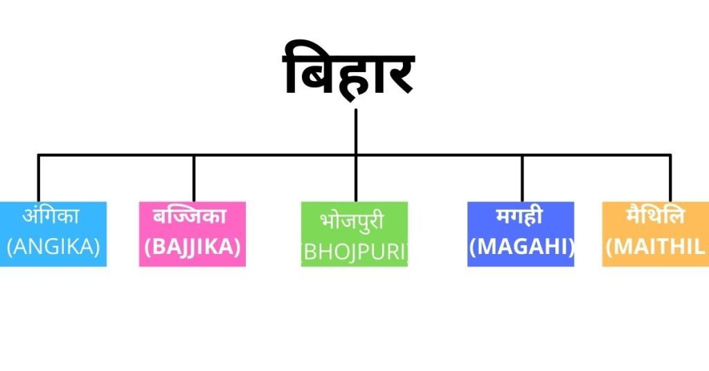 Bihar Language