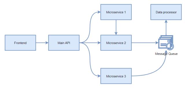 Architektura mikroserwisowa