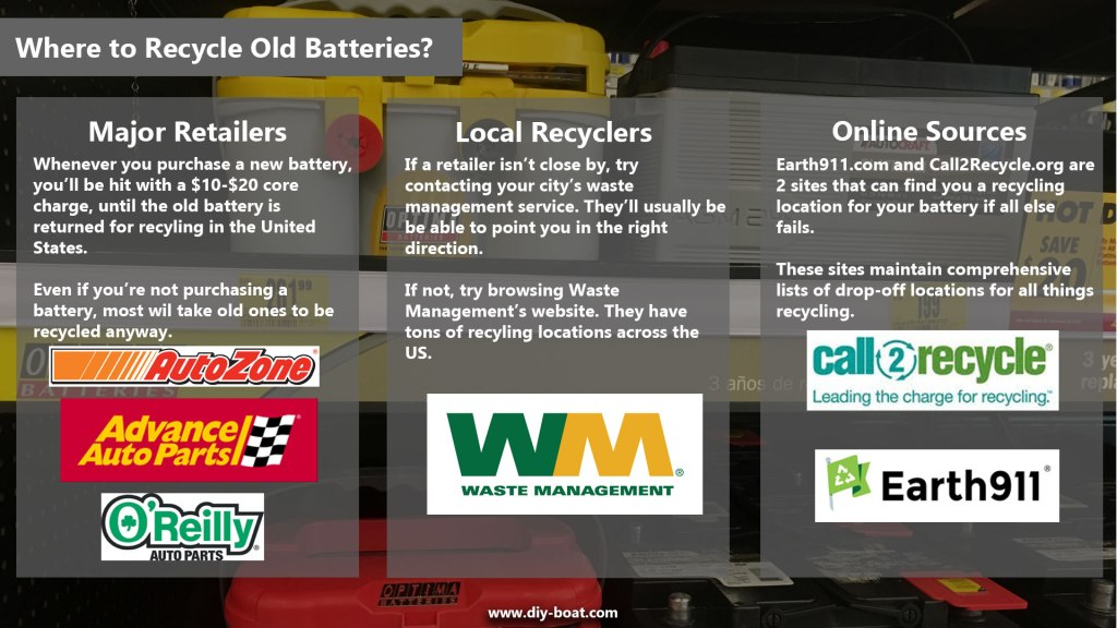 Where To Recycle Old Batteries Graphic