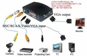 Kupujem adapter VGA to RCA video  Oglasi  diyAudiors