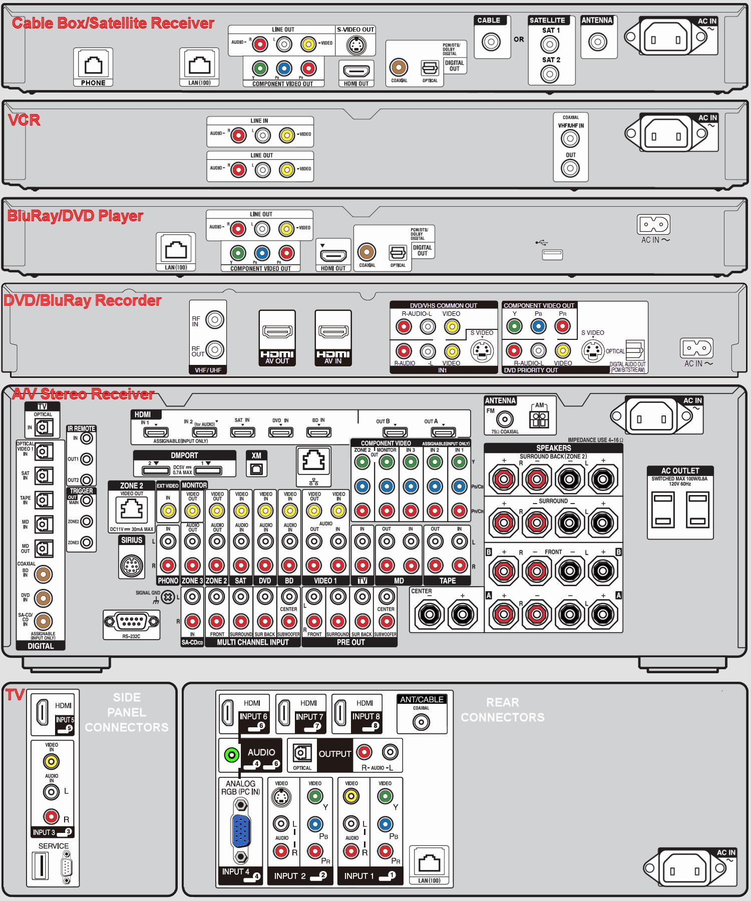 home entertainment wiring diagram Home Entertainment Wiring Diagram wiring for home theater system home entertainment wiring diagram