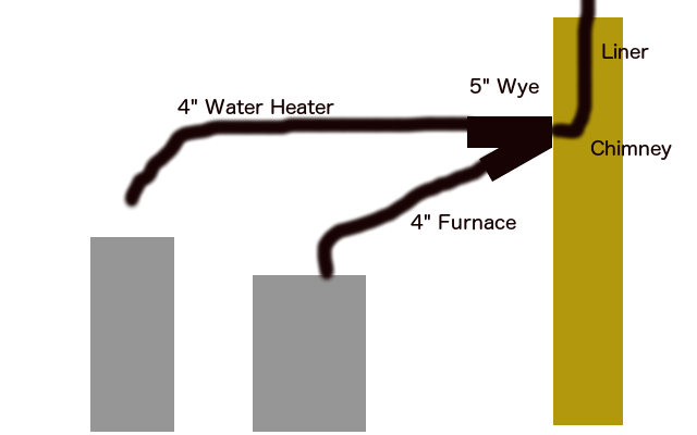 Venting Furnace With Water Heater