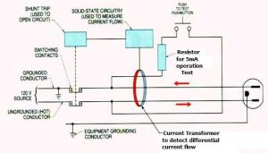 Can GFI Work With No Ground Wire?  Electrical  DIY