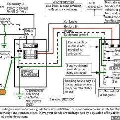 Service Panel Grounding Diagram Starter Solenoid Wiring Lawn Mower Electrical Wire As Well Sub Neutral Ground Likewise How To Wiregrounding And Theory Question