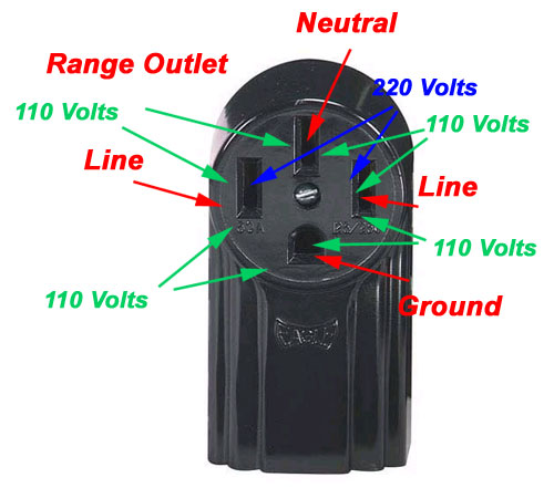 50 Amp Rv Outlet Box Electrical Diy Chatroom Home Improvement