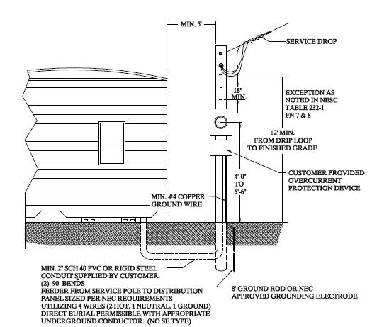 service entrance panel wiring diagram 2003 ford f 150 fuse grounding requirements for mobile home.