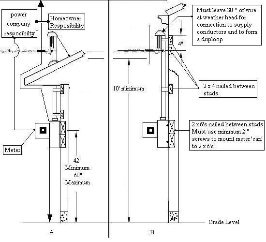 diagram home electric meter diagram full version hd quality