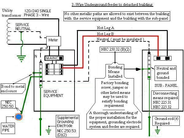 For Service Entrance Transfer Switch Wiring Diagram Detached Garage Sub Panel Grounding Q Electrical Diy