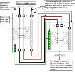 220v Sub Panel Wiring Diagram Simple Cell Worksheet A Load Center | Get Free Image About