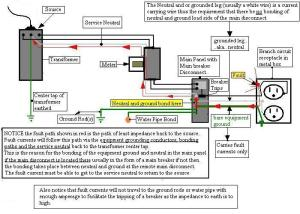 Subpanel Grounding Question  Electrical  Page 2  DIY