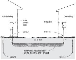 Supplying Power To An Outbuilding  4 Wire AWG 2 AL Type Use 2?  Electrical  DIY Chatroom Home