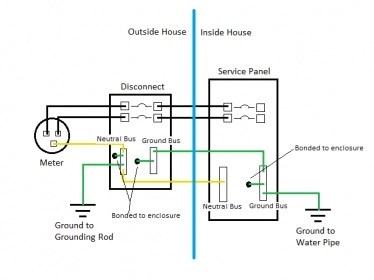 [Canadian] Code Re Bonding Neutral And Ground In Panel