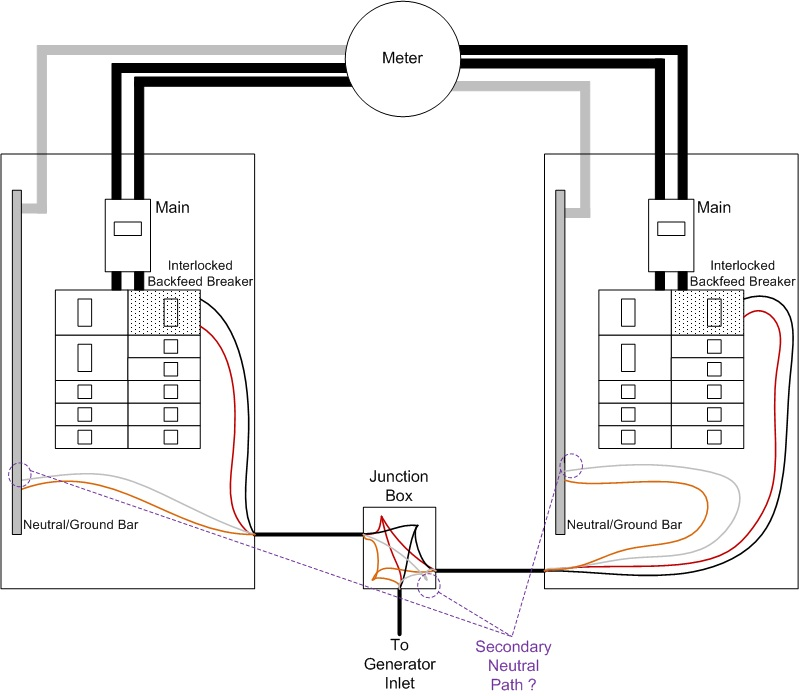 home wiring panels