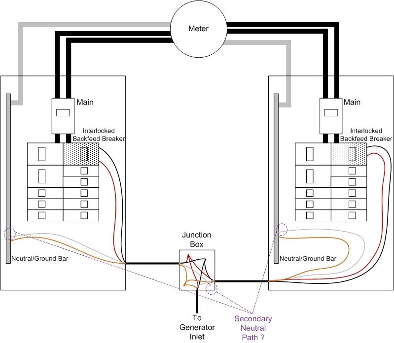 neutral path between two main panels electrical