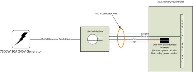 For Service Entrance Transfer Switch Wiring Diagram Wiring Generator To Backfeed Breakers Neutral And Ground