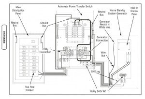 Automatic Transfer Switch Question  Electrical  DIY