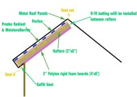 Radiant Barrier + Insulation With Metal Roof - Building ...
