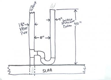 In Slab Plumbing Diagram Slab For Bathroom Plumbing