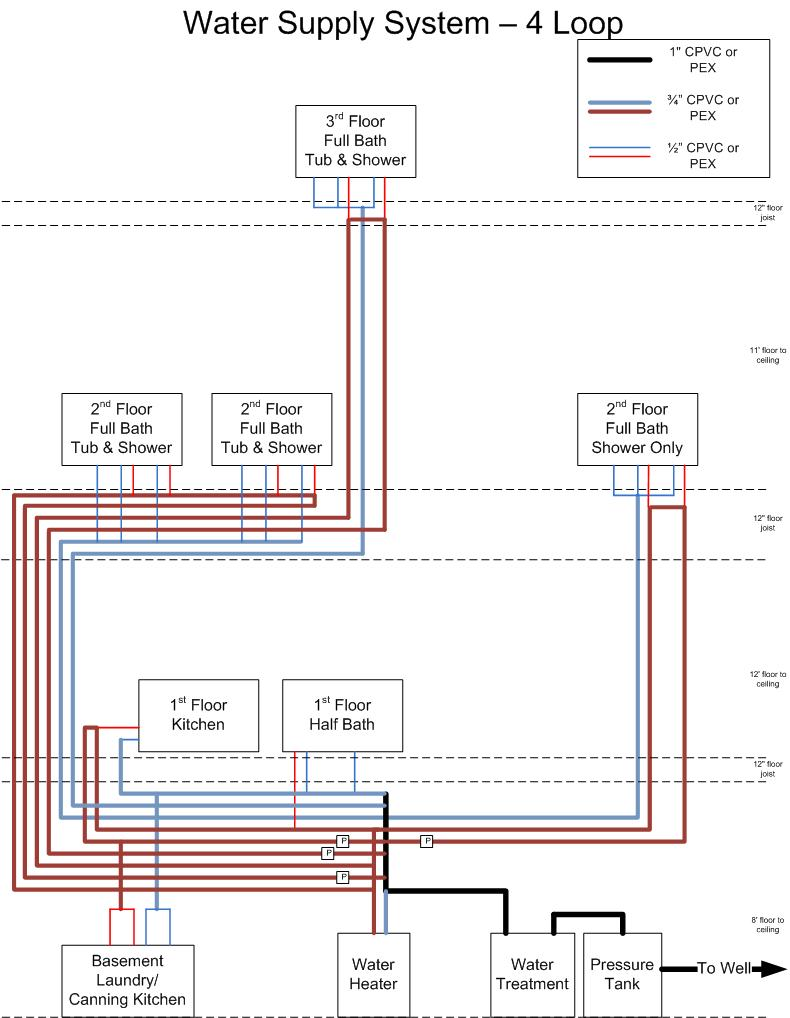 hight resolution of supply line sizing with pex supply plumbing 4 loop 11