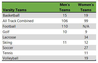 Listing of University of Colorado Boulder athletic teams