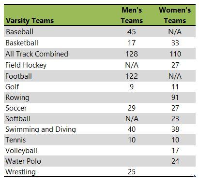 Indiana University-Bloomington athletic team listing