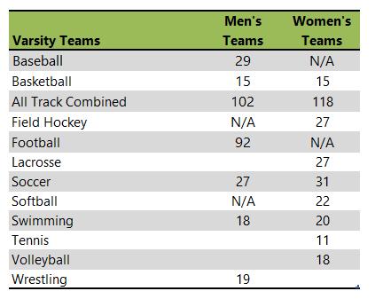 Shippenburg University of Pennsylvania athletic team listing