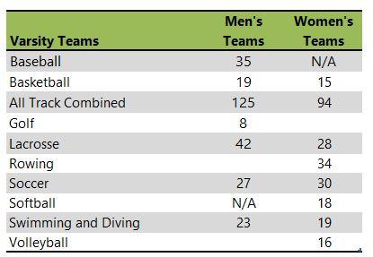 University of Illinois at Urbana-Champaign athletic team listing