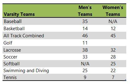 St. Bonaventure University athletic teams listing