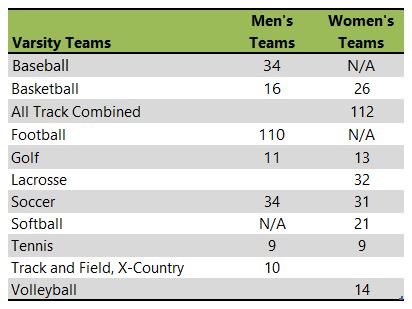Elon University athletic teams listing