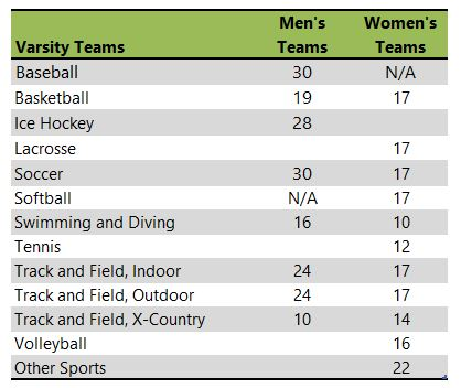 SUNY at Fredonia athletic team listing