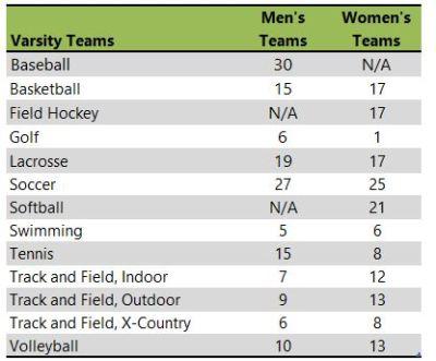 Immaculata University athletic teams